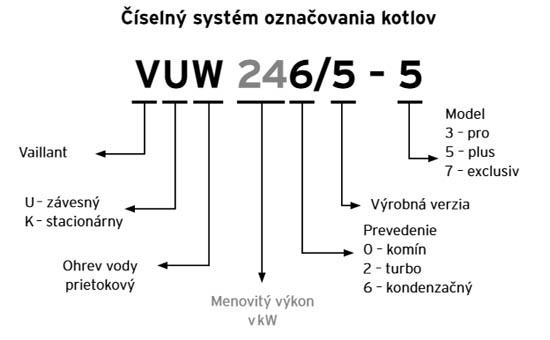 systém označenia kotlov Vaillant