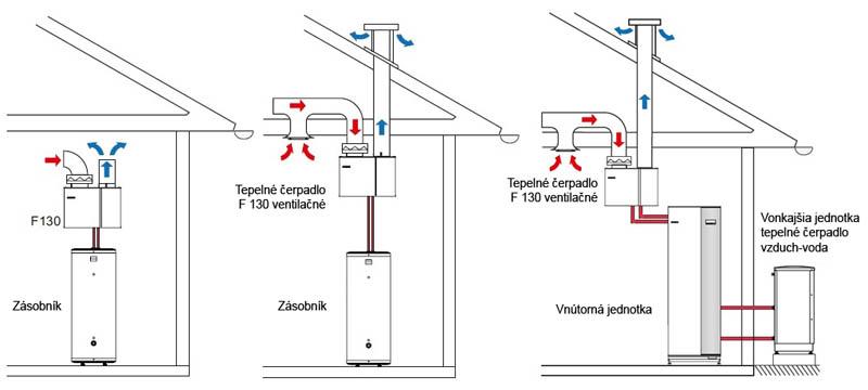 Ventilačné tepelné čerpadlo F130 zapojenie
