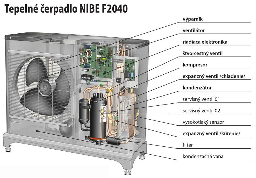Konstrukcia tepelneho cerpadla NIBE F2040