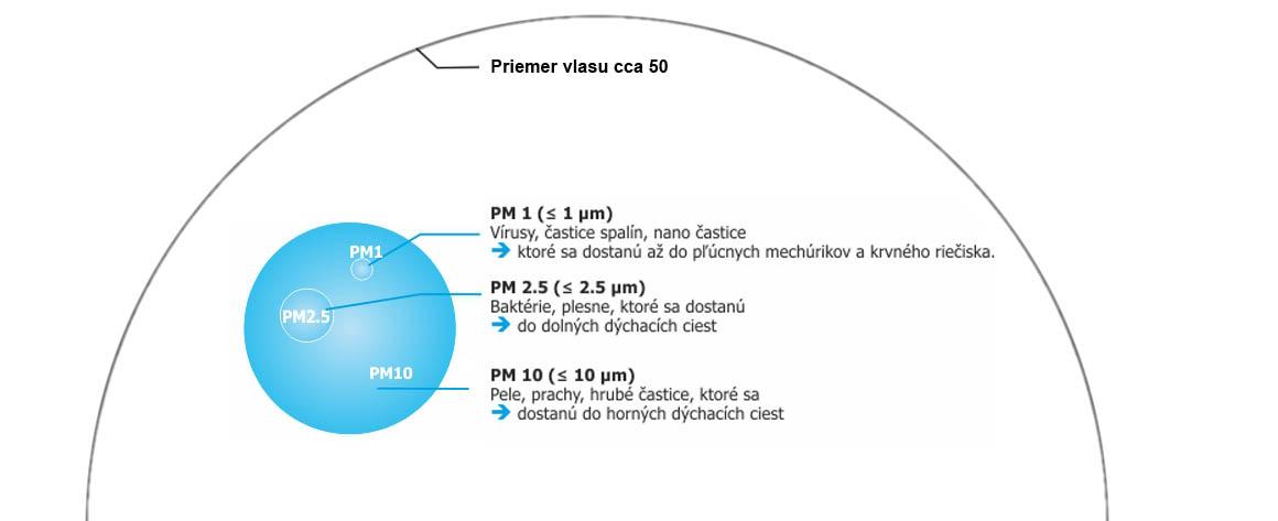 ePM klasifikacia filtrov