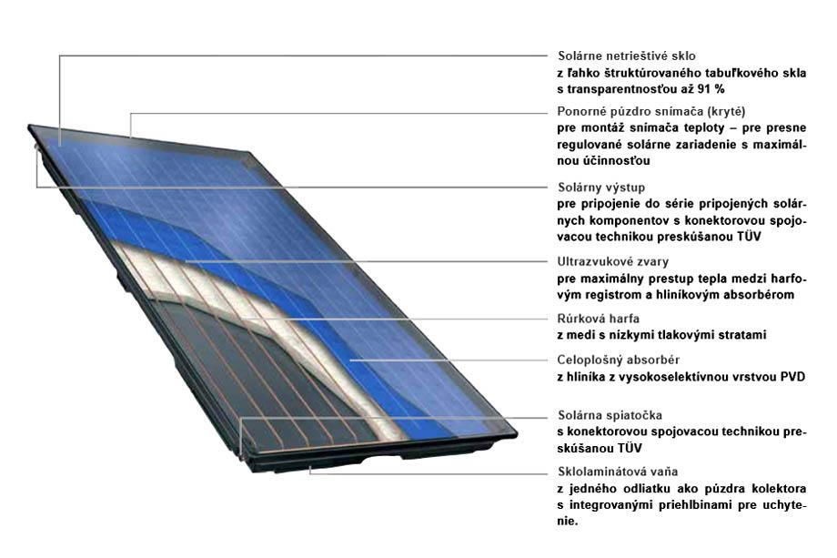 Solárny kolektor Logasol SKN