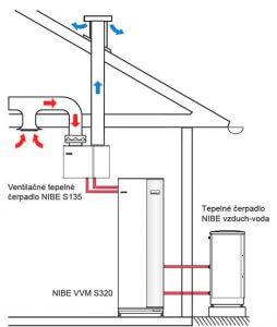 ventilacne tepelne cerpadlo umiestnenie s135