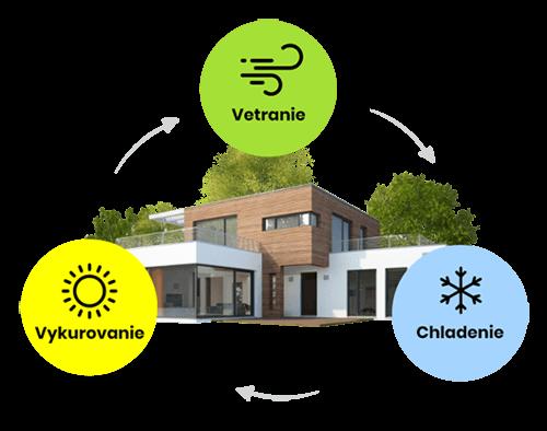 Vykurovanie, vetranie, chladenie - návrh a cenová ponuka