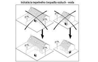 Inštalácia tepelného čerpadla vzduch-voda