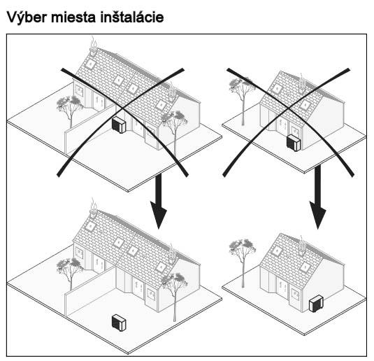 Výber miesta inštalácie pre vonkajšiu jednotku tepelného čerpadla