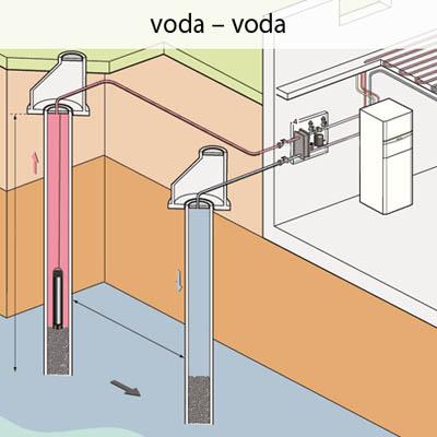 Tepelné čerpadlo voda-voda