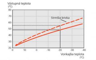 Vykurovacia krivka